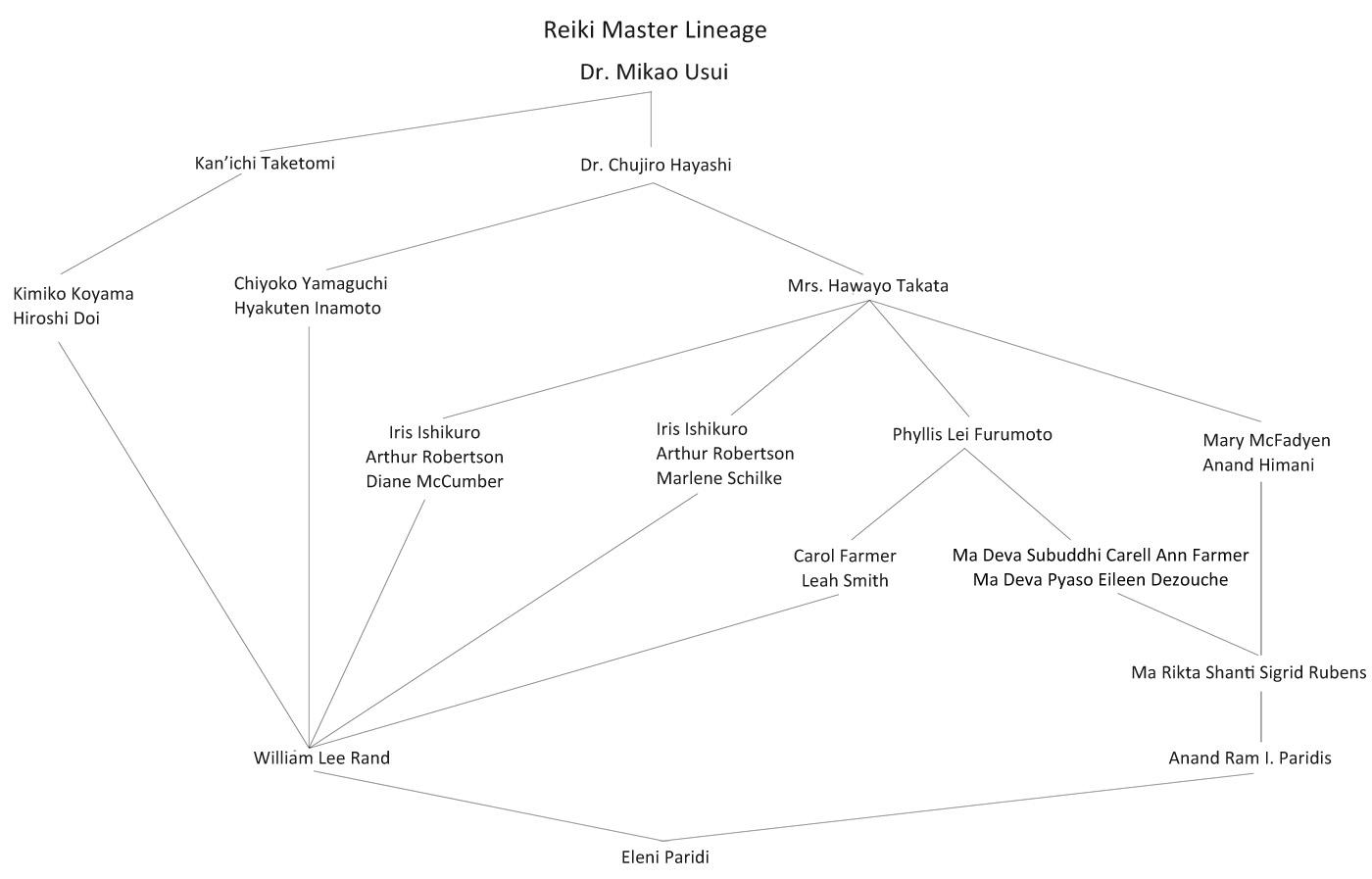 REIKI MASTER LINEAGE